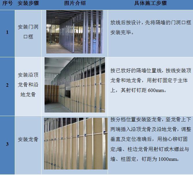 [湖北]大楼内部装饰改造项目干式隔墙施工方案(轻钢龙骨隔墙)