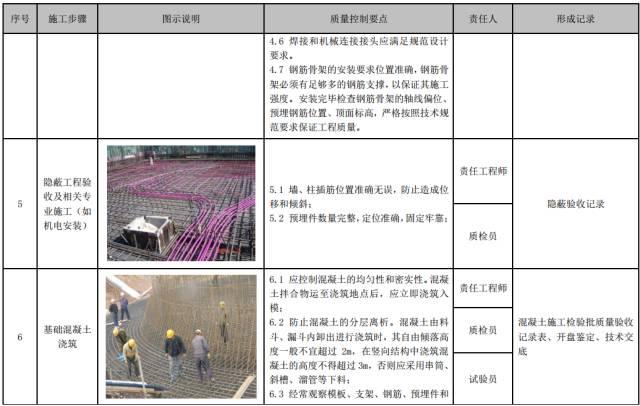 建筑工程施工工艺质量管理标准化指导手册_64