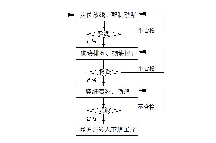 [辽宁]河道生态环境修复施工组织设计(两岸景观新建和修复)