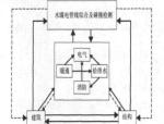BIM技术在大型商业中心设计应用研究