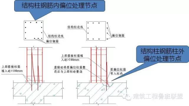 图文解读建筑工程各专业施工细部节点优秀做法_50