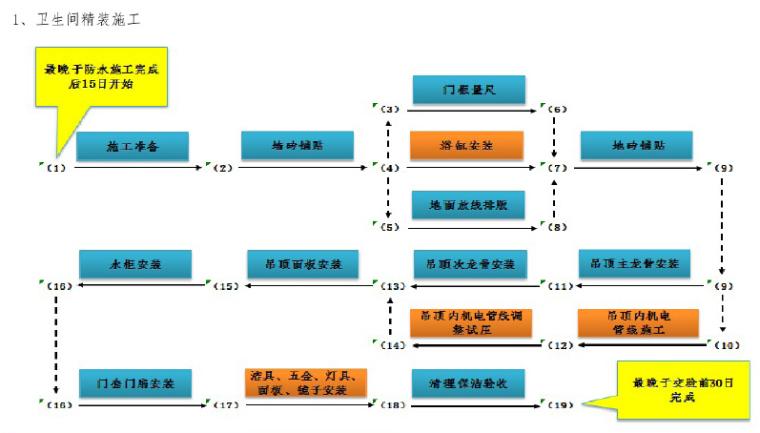 知名企业工程项目管理标准化指导手册(图文丰富)_9