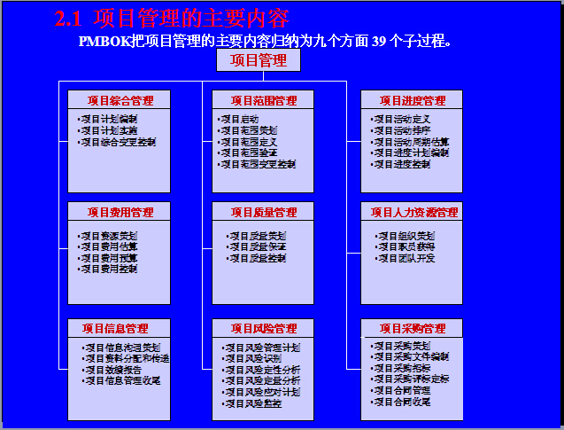 EPC工程总承包项目管理实务讲义(323页,图文并茂)_7