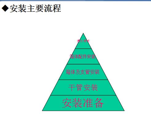 [全国]广联达预算消防工程计量(共48页)