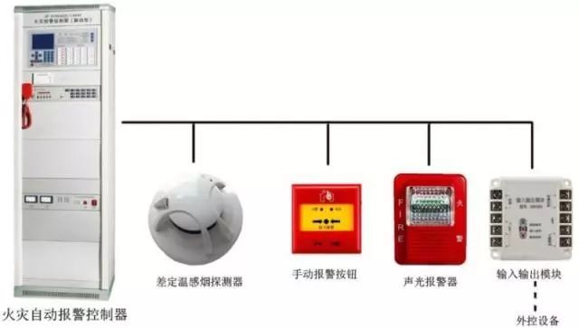 火灾自动报警、联动设备的配电要求和布线特点