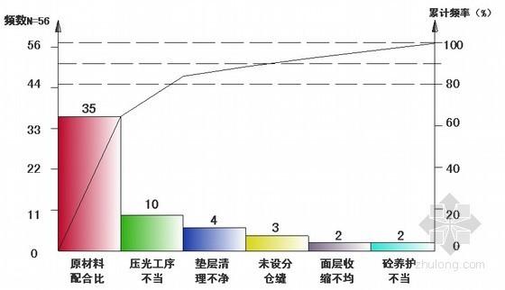 [QC成果]提高大面积细石混凝土地坪施工质量