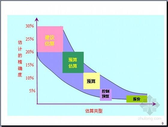 建设项目成本管理及成本估算实操讲义(图表丰富110页)