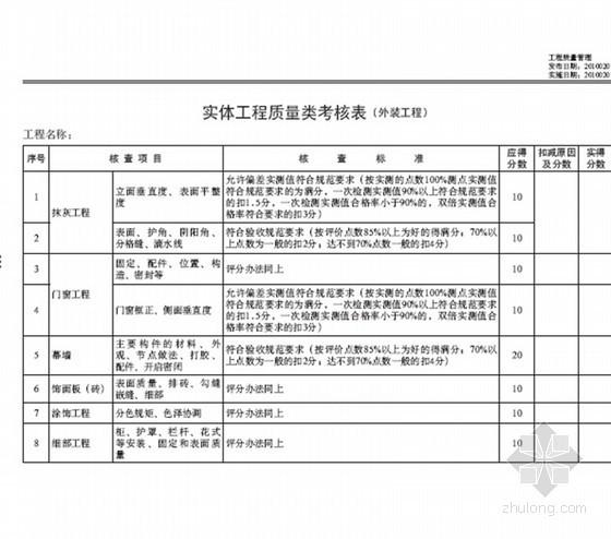 [标杆]商业地产公司管理制度汇编及项目操作指引手册(280页)