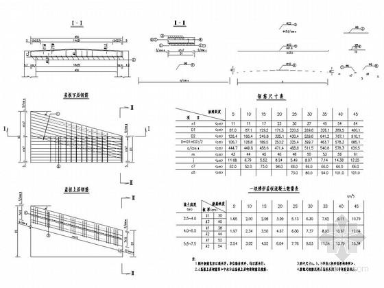 整体式基础钢筋砼盖板暗涵通用图(10张 多孔径)