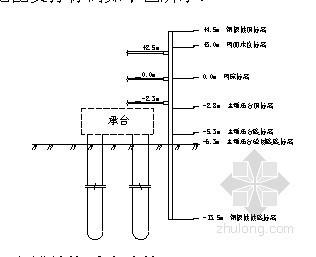 [浙江]公路大桥下部结构承台钢板桩围堰计算书