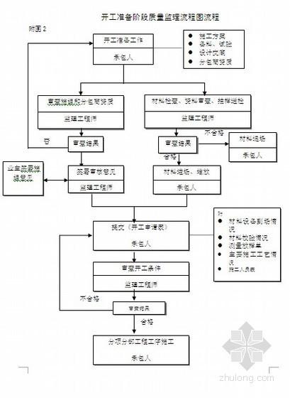 [江苏]市政工程污水泵站施工监理工作规划