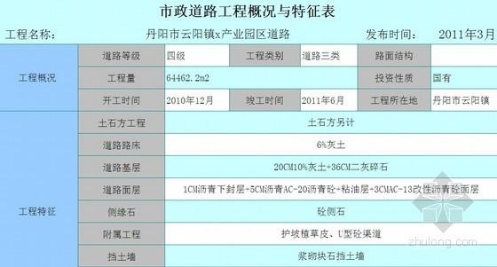 [江苏]2011年产业园区道路造价指标