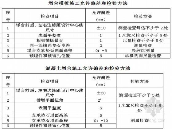 [山西]铁路桥工程墩身施工作业指导书