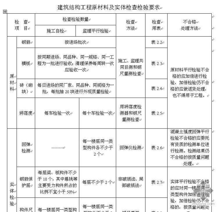 南京建筑工程监理质量平行检验表格