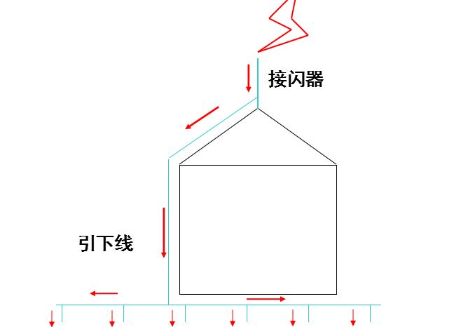 实例解读防雷接地施工流程及工艺做法