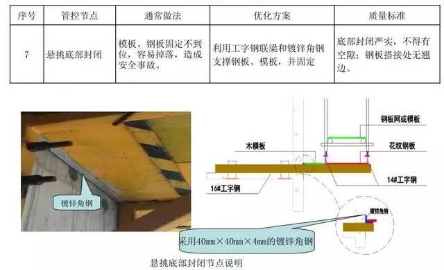 悬挑脚手架搭设施工工艺标准,样板审核制实施案例!_16
