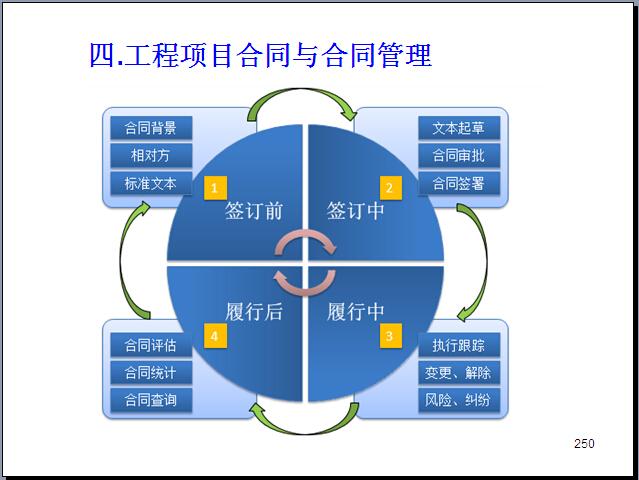 工程项目管理知识体系全貌讲解(270页,图文丰富)_7