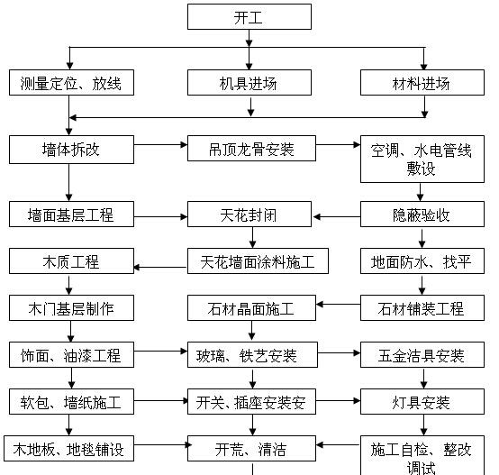 [陕西]酒店室内装饰工程施工组织设计(150页)