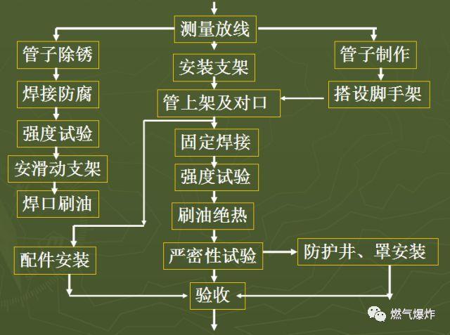 [干货分享]燃气管道工程上篇(室外燃气管道安装技术要点)_3