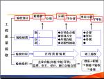 项目施工过程管理讲解(117页)