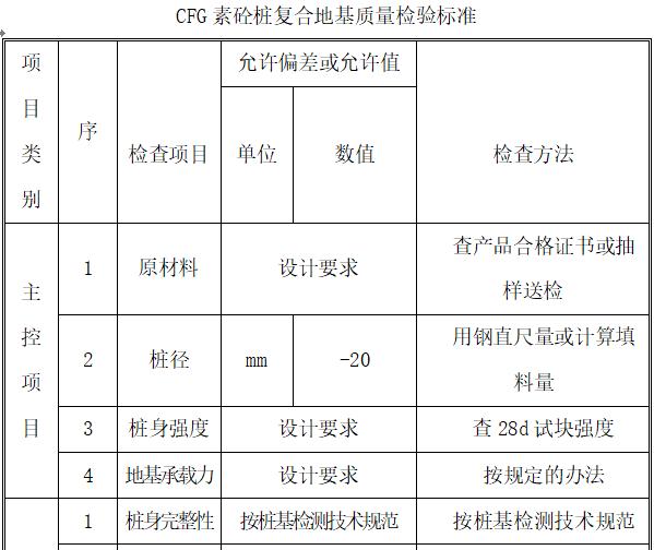 DDC素土挤密桩和CFG素混凝土桩施工质量管理实施细则