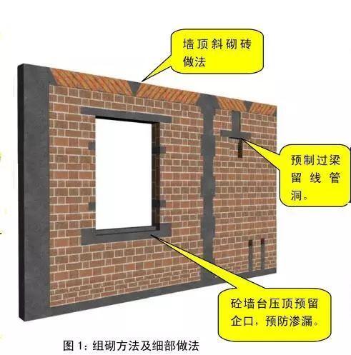 砌体结构施工过程质量控制标准化图册,三维效果图示!_2
