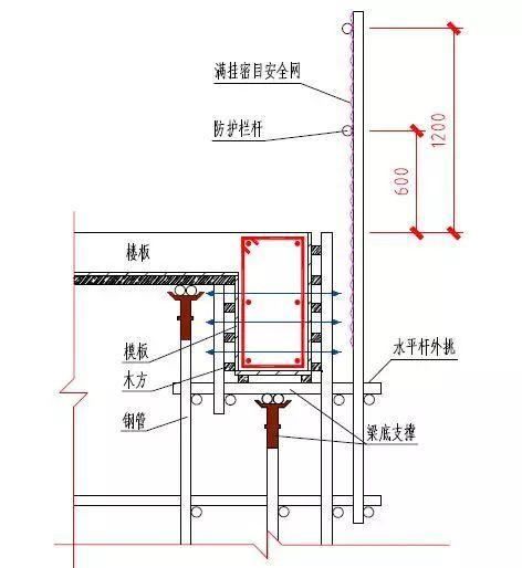 施工现场洞口、临边防护做法及图示_22