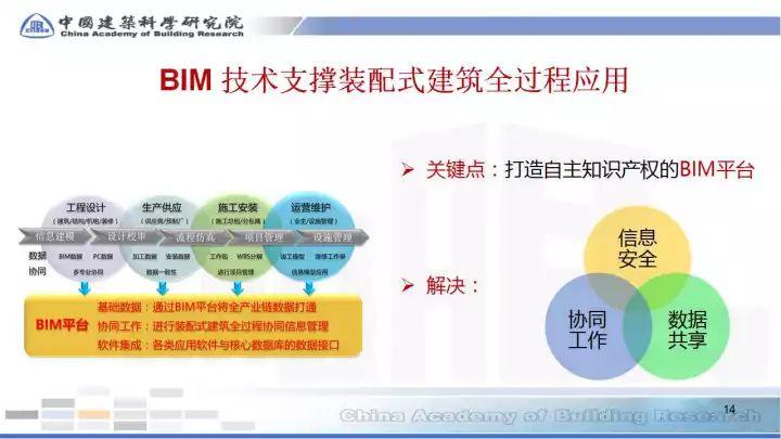 BIM在预制装配sbf123胜博发娱乐全过程的应用(48张PPT)_14
