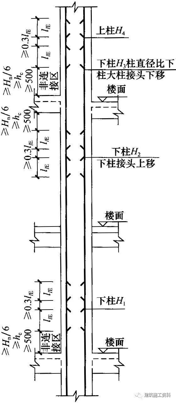 16G101图集柱平法解析,通俗易懂_3