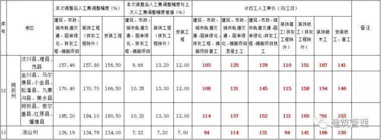 全国各省住建厅集中发文:大幅上调人工单价!_10