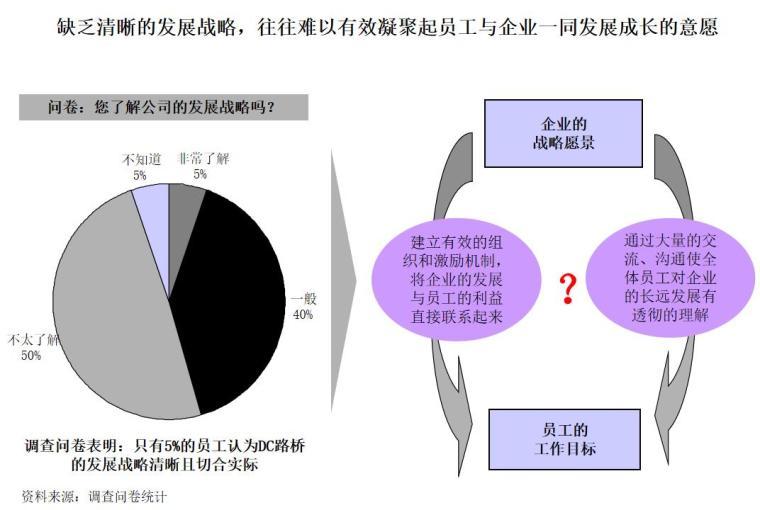 路桥公司管理现状调研总结报告(PPT,93页)