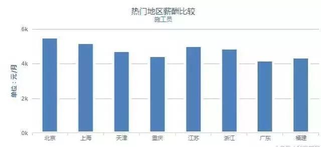 37城建筑工程人平均薪资出炉,京沪两地待遇最优!_10