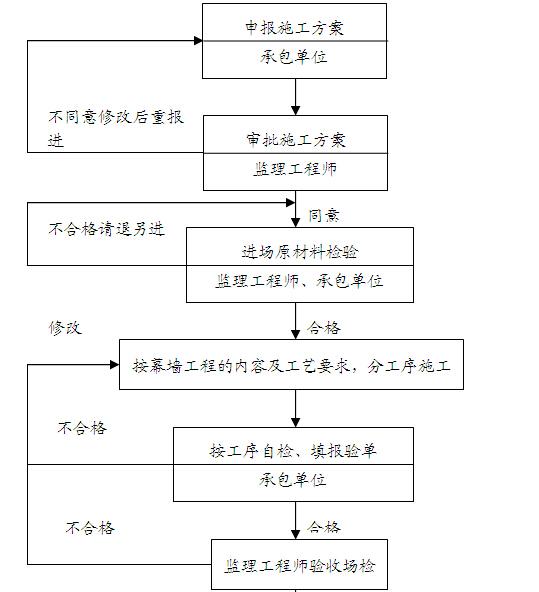 [成都]购物广场监理实施细则(143页)_1