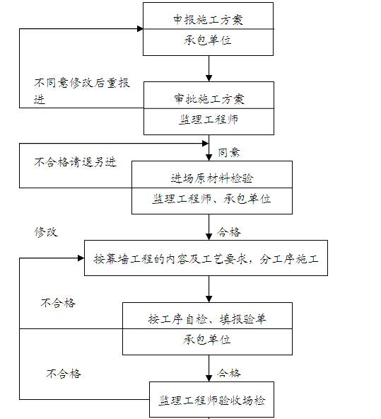 [成都]购物广场监理实施细则(143页)