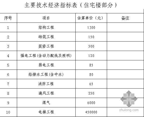 云南某小区住宅楼工程投资估算(2009-5)
