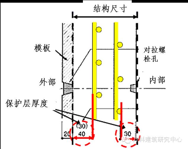 施工技术   日本对混凝土保护层的控制措施,的确有一套!