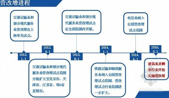 [最新]电力工程计价依据适应营改增调整过渡实施方案及应用方法精讲(详尽版164页)