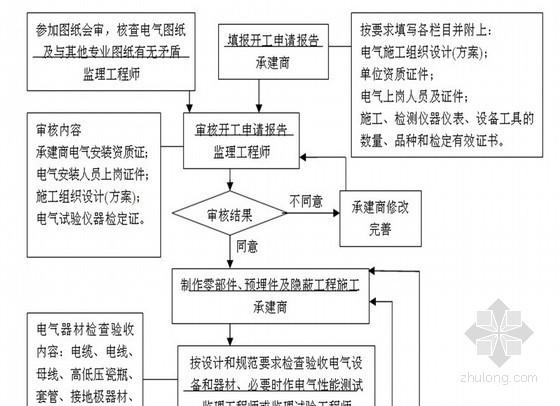 煤矿电气安装工程监理实施细则(质控详细)