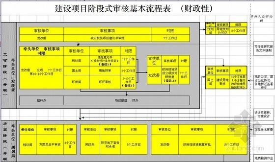 [厦门]建设项目阶段式审核基本流程表(财政性)