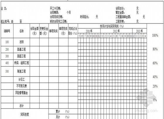 高速公路工程管理制度汇编 220页(详细 2013年)
