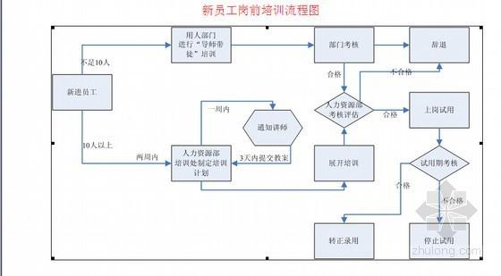 房地产公司员工培训管理制度(试行)