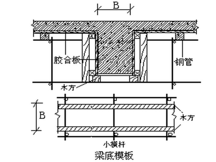敦煌国际酒店5#楼模板工程施工方案