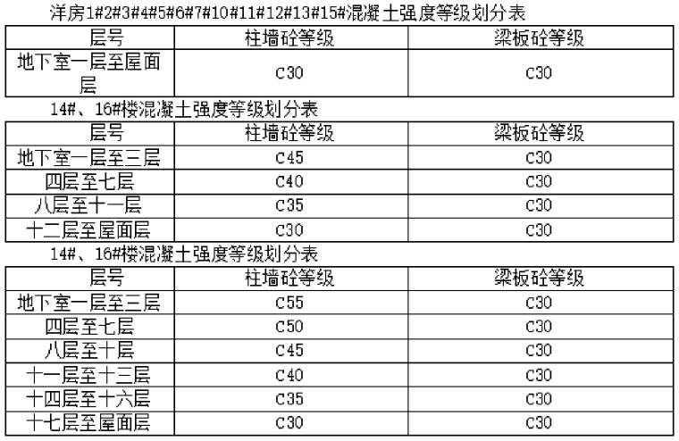 [宁波]框架结构商业住宅混凝土工程施工方案(27页)