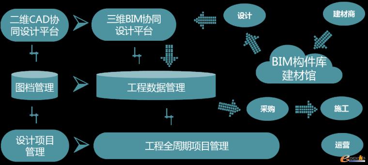 """""""十三五""""工程勘察设计行业信息化工作指导意见"""