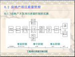 房地产开发项目的建设管理(132页)