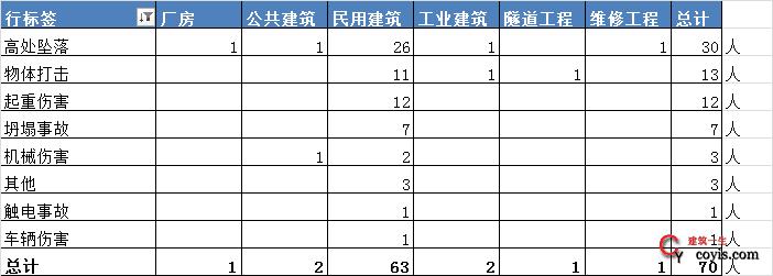 2019年4月全国建筑工程事故快报/统计