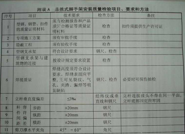 悬挑式脚手架安全技术-1