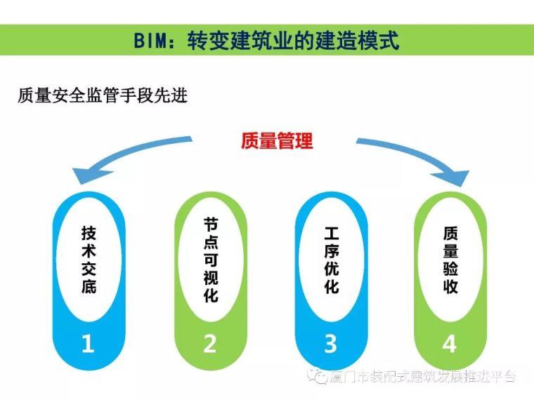 BIM技术在建筑工程中的应用_23