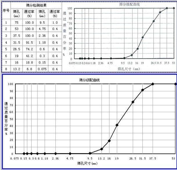 excel表进行粗集料筛分图表绘制及自动算分享