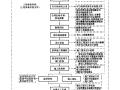 建筑工程資料管理規程